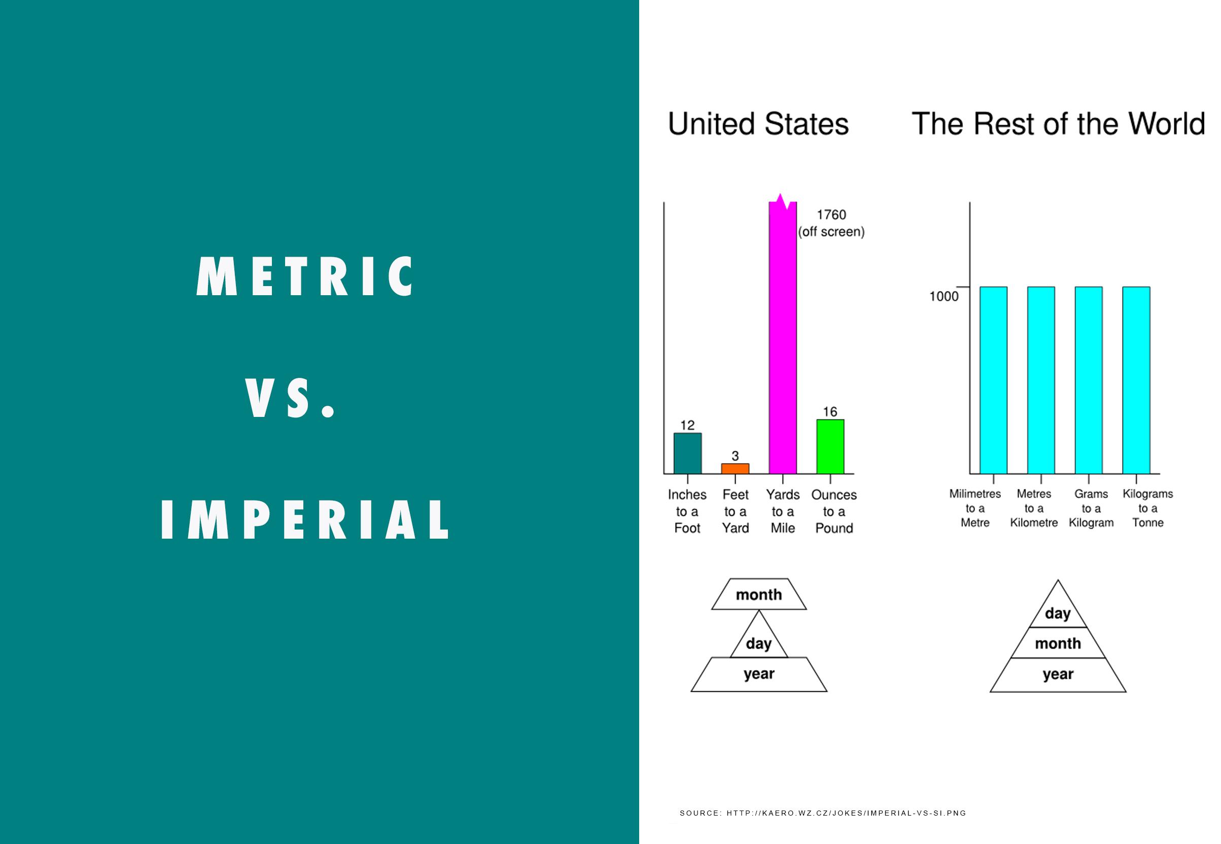 imperial vs metrique