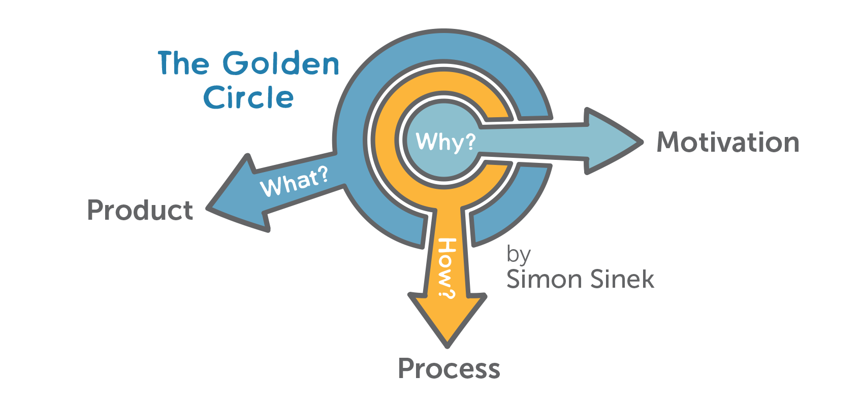 how-to-build-strong-characters-simon-sinek-golden-circle