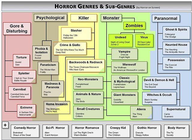 Let's talk about horror film genres! Here's a handy chart of sub-genres. Which one is your favorite? #horror #horrorfilms #indiefilms #filmmaking #movies