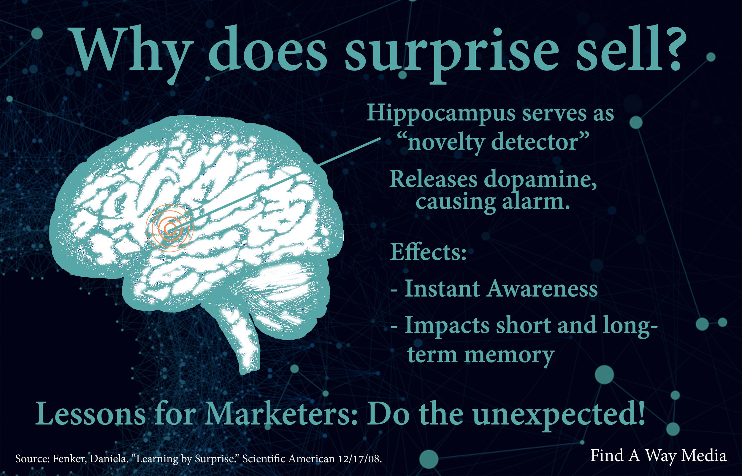 surprise sells brain infographic findaway media