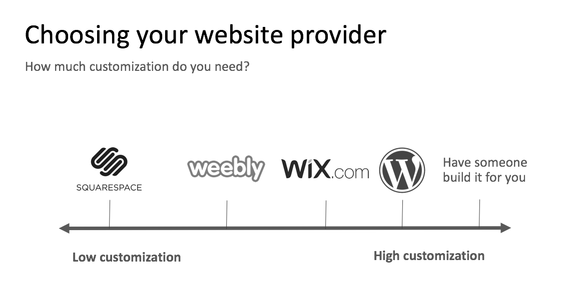 choose a website provider