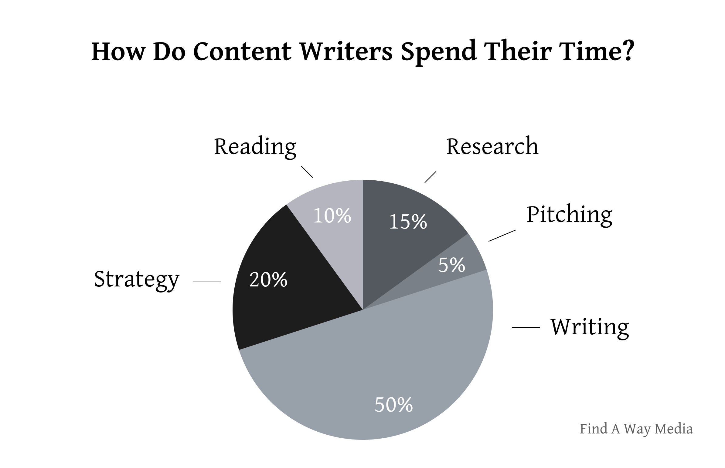 how do content writers spend their time find a way media