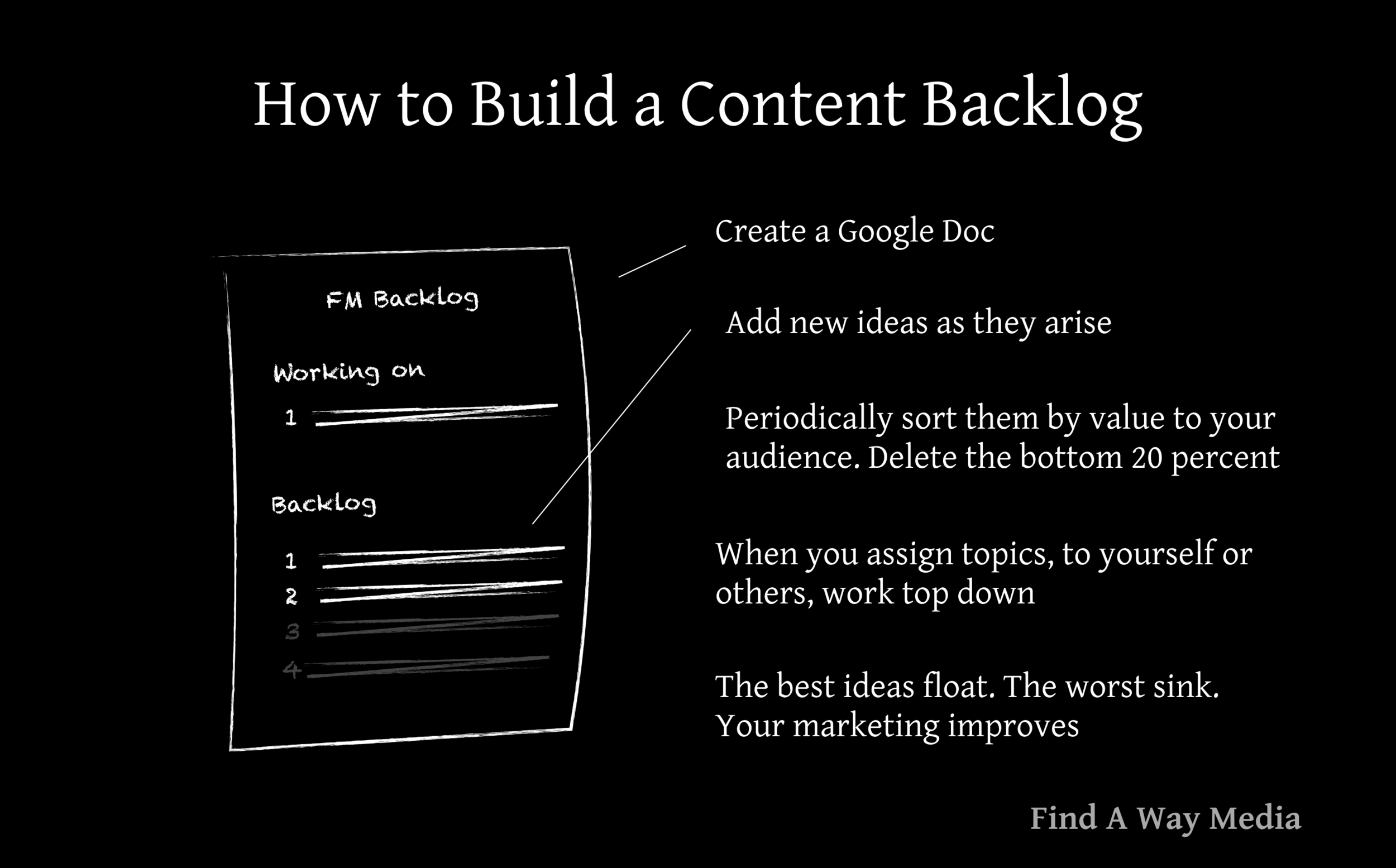 how to build a content backlog find a way media