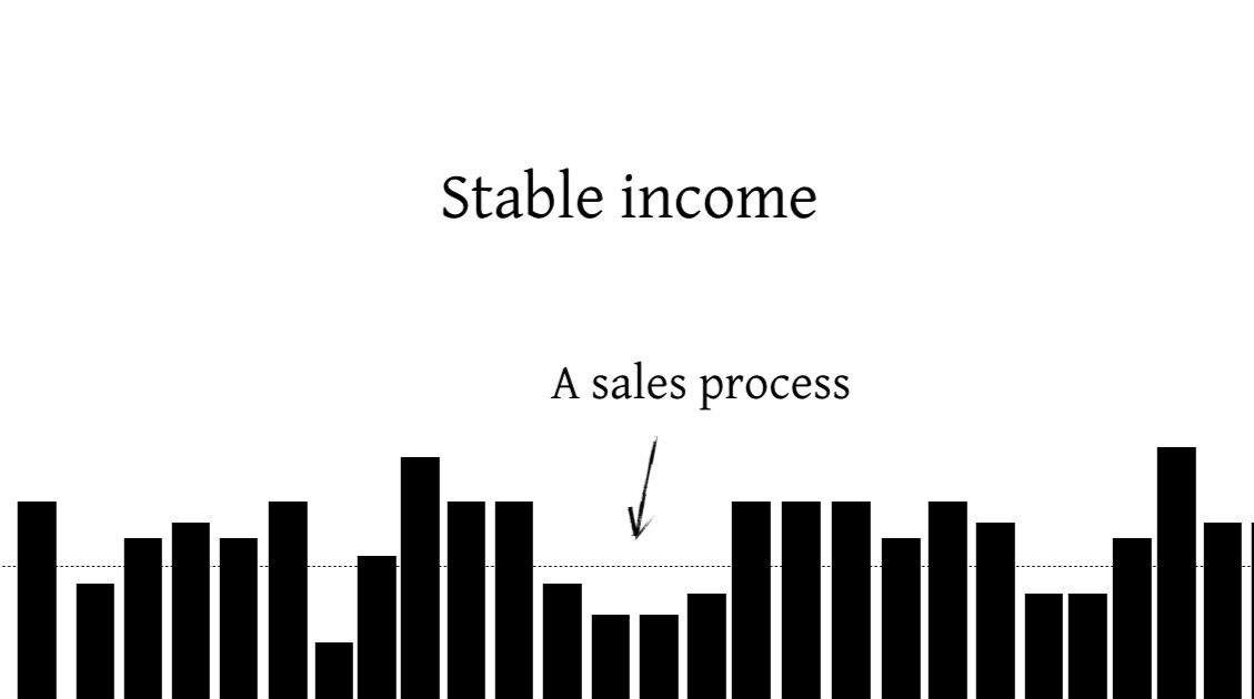 Stable+income+sales+process