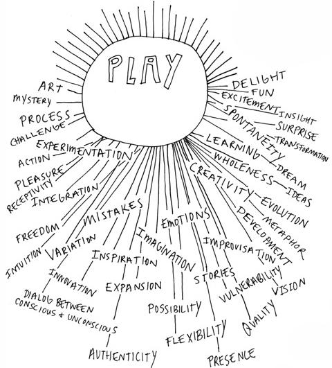 play brainstorm.jpg