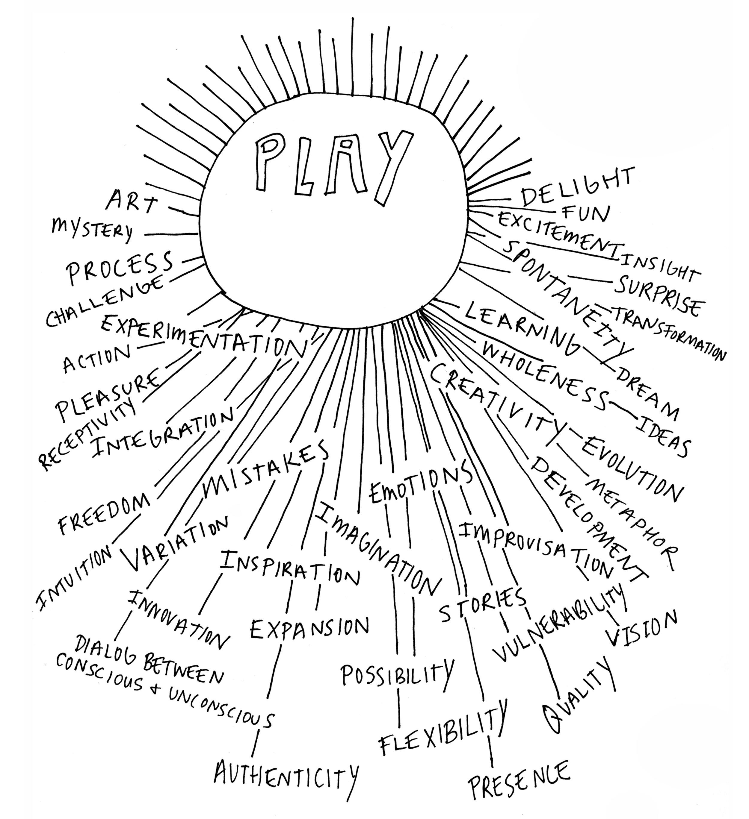 play brainstorm 8.5 x 11.jpg
