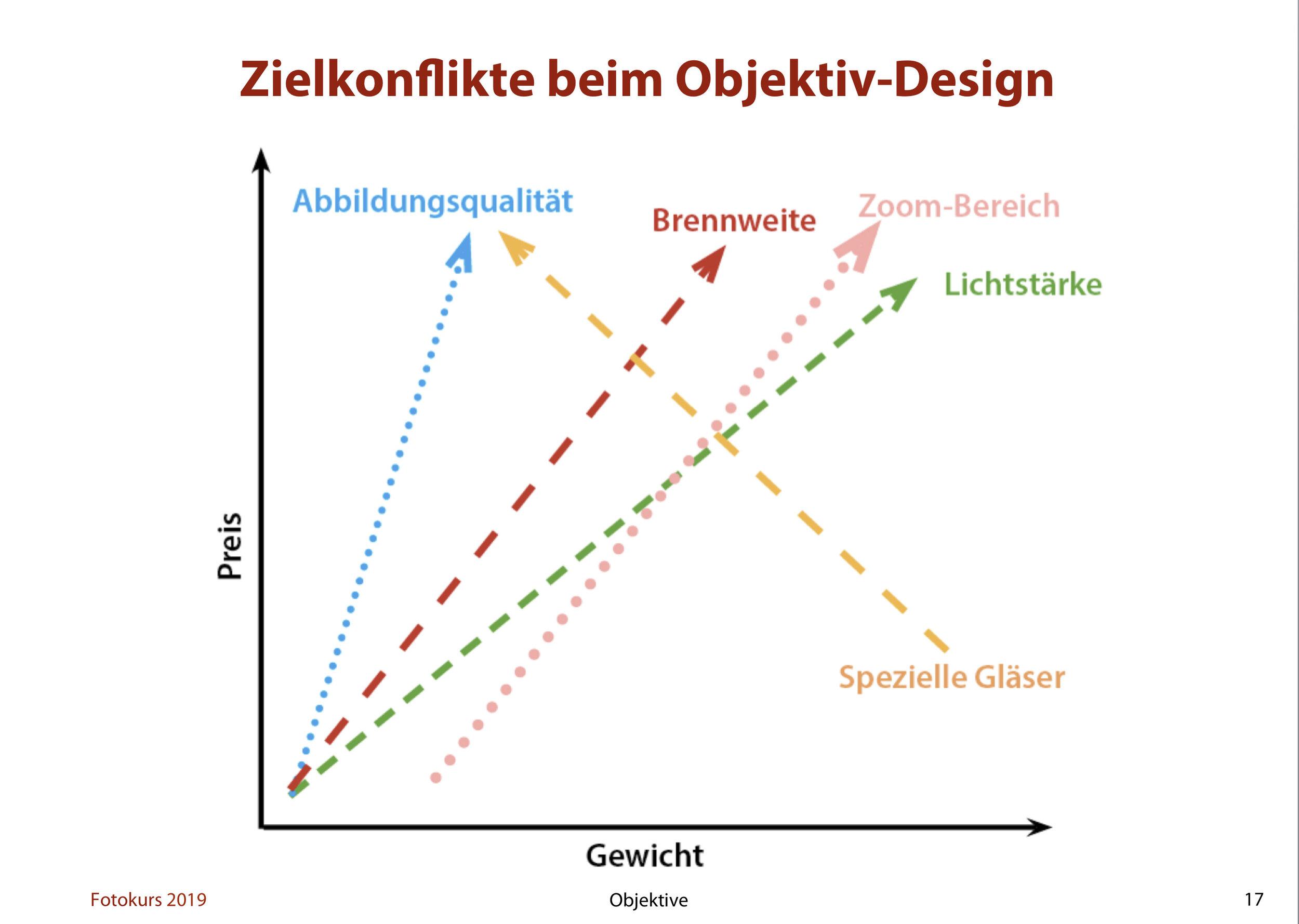Objektive-Zielkonflikte.jpg