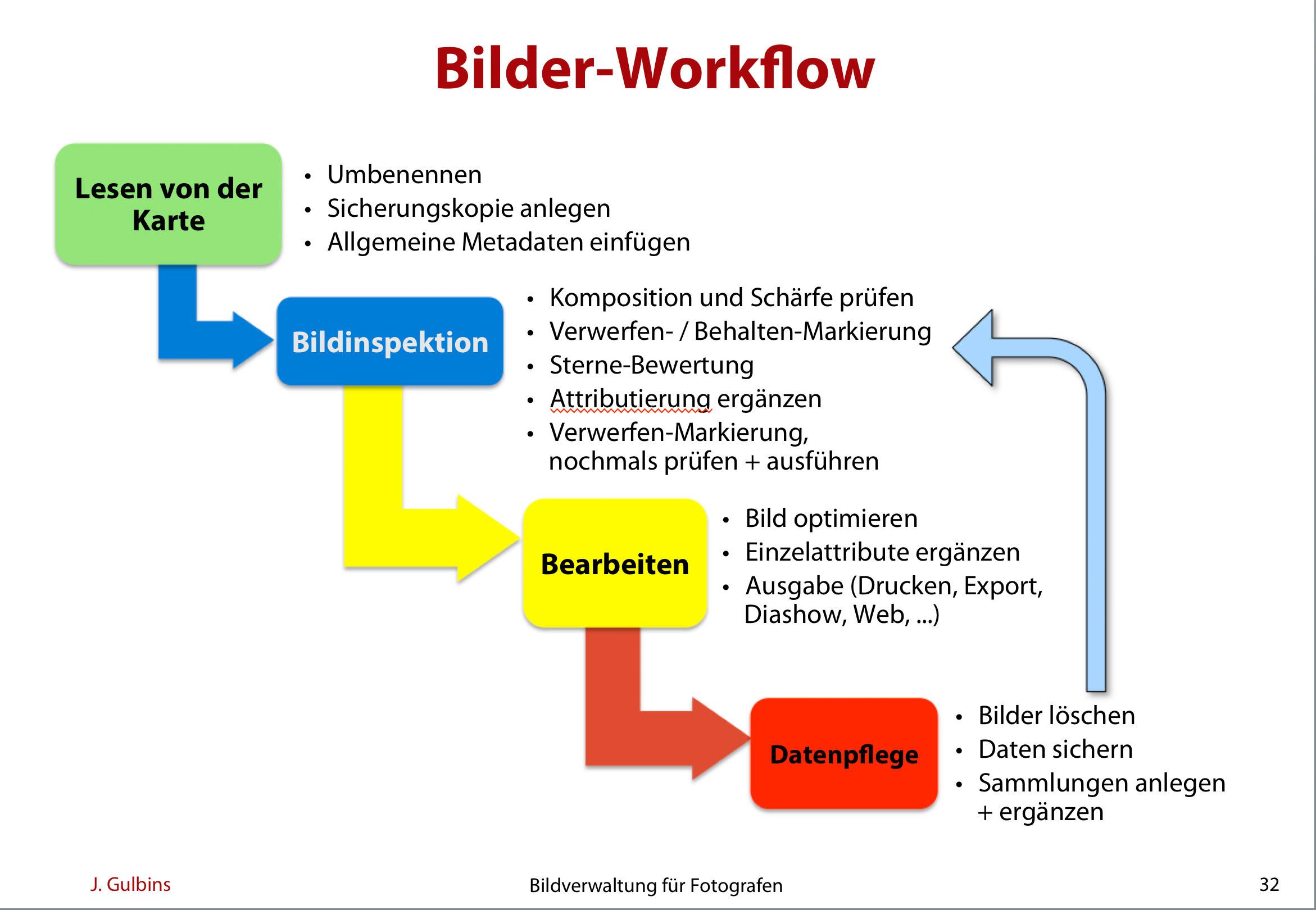 Bilder-Workflow.jpg