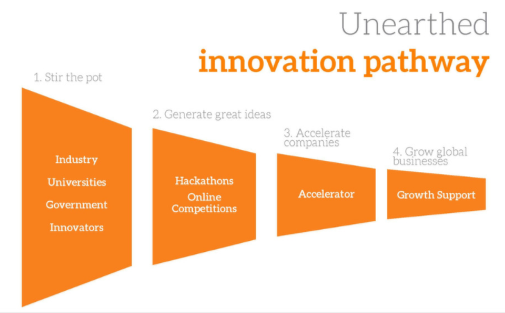 Unearthed Innovation Pathway.PNG