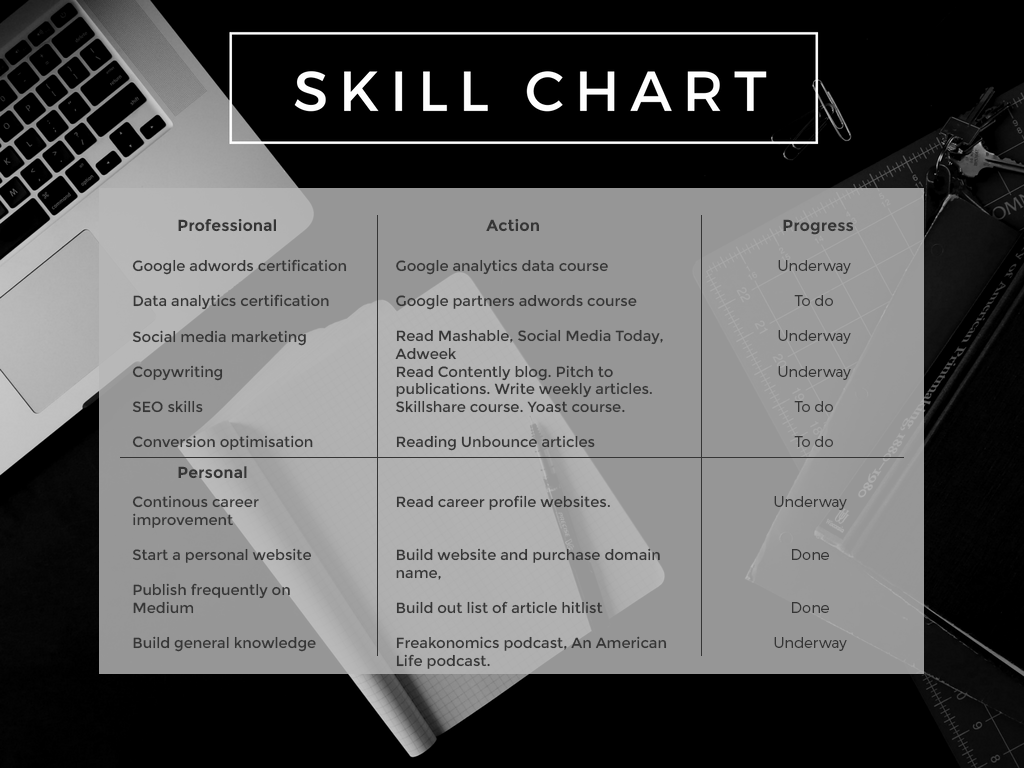 skillchart