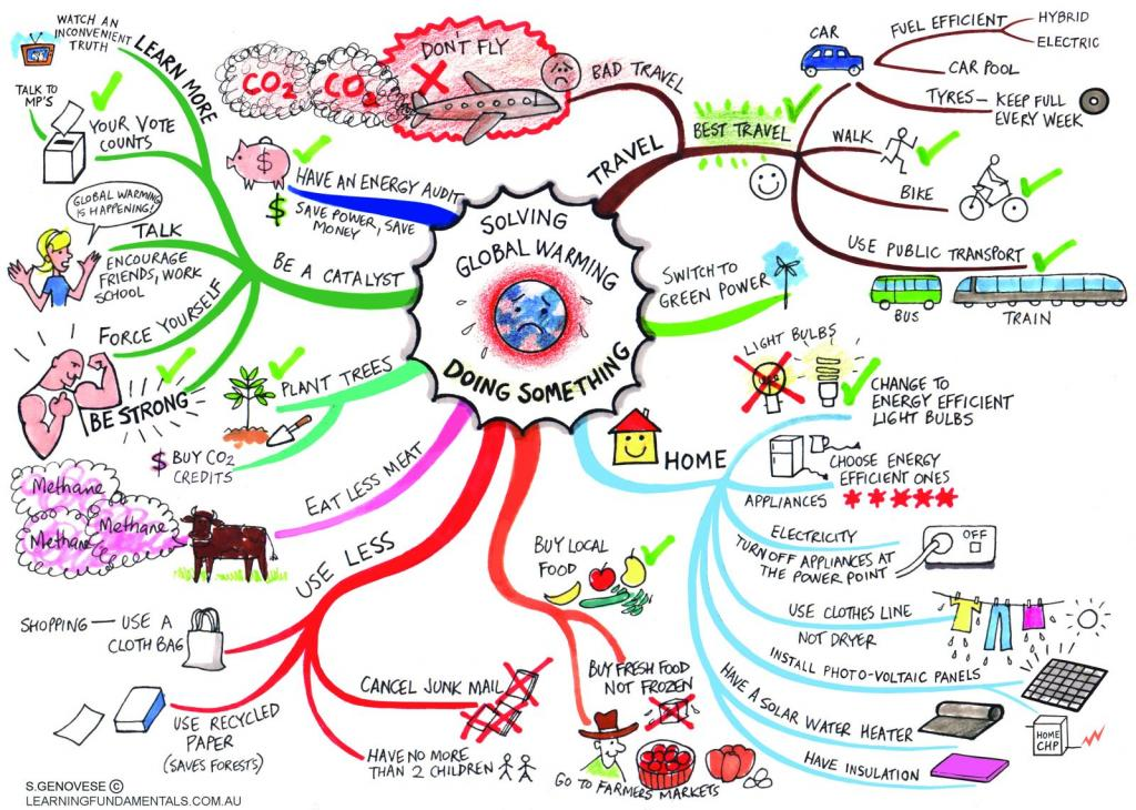 Another mind-mapping example to brainstorm blog post ideas