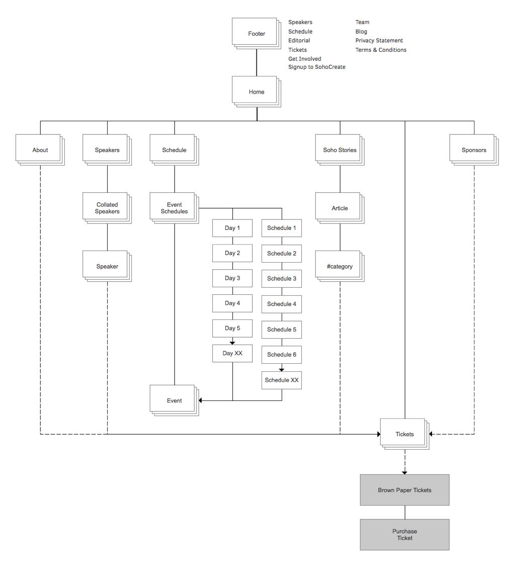 Sitemap: Soho Create