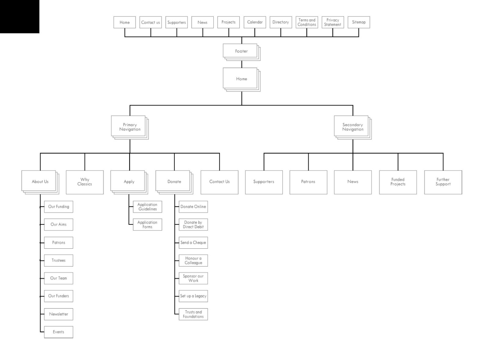 Original sitemap