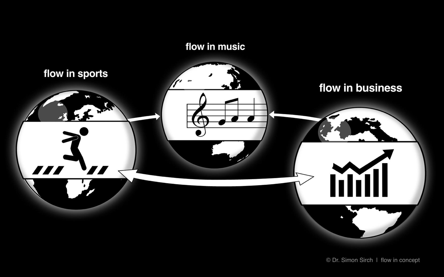 Zwischen Sport, Musik und Business gibt es Verbindungslinien:Das ist ideal für den flow-Transfer.