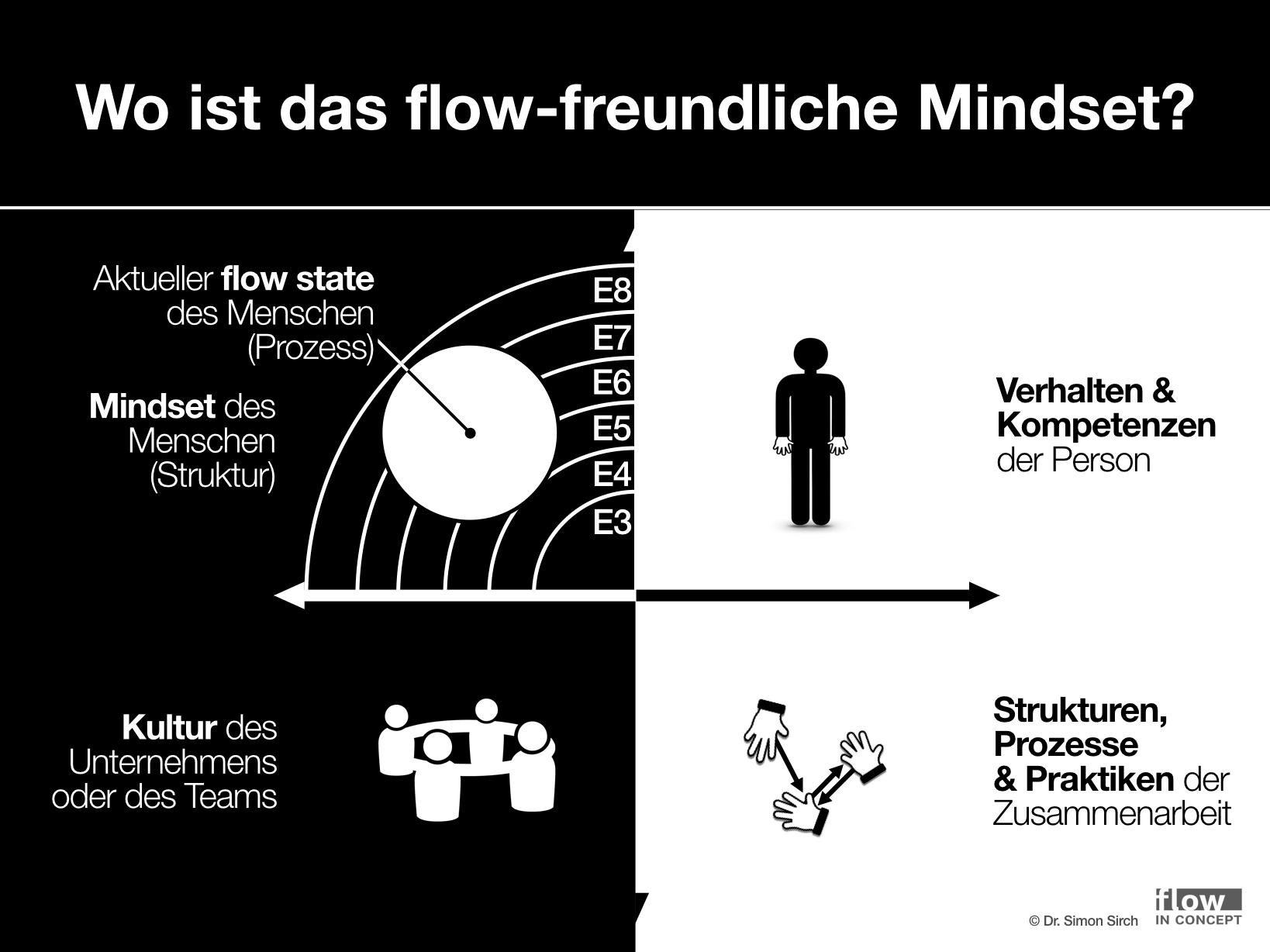 Abbildung 2: Das flow-freundliche Mindset bildet das Gerüst für flow und andere positive Erlebnisse in der Psyche des Individuums (Grafik zum Vergrößern klicken)