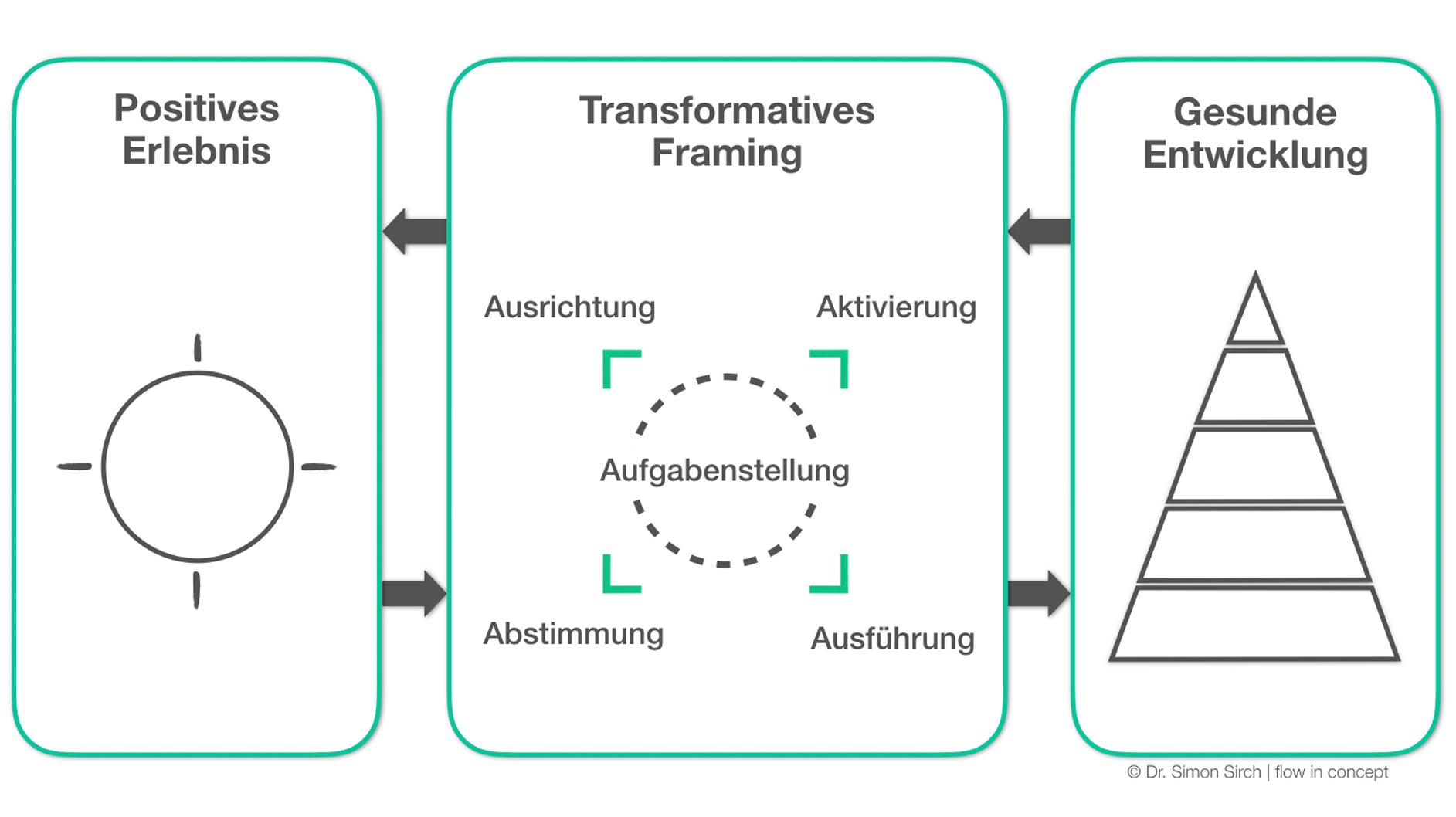 Rahmenkonzept_Framework_copyright Dr. Simon Sirch.png