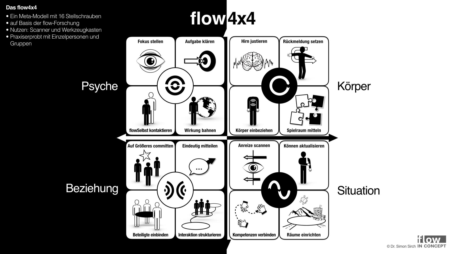 Mein flow4x4-Modell: 16 Stellschrauben, die in 4 Bereichen ansetzen.