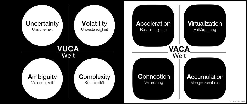 VUCA world & VACA world__copyright flow in concept Dr. Simon Sirch.jpeg