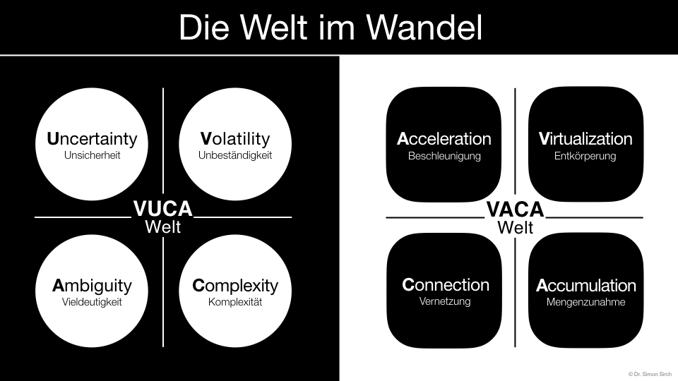 VUCA & VACA als zwei Seiten des globalen Wandels.