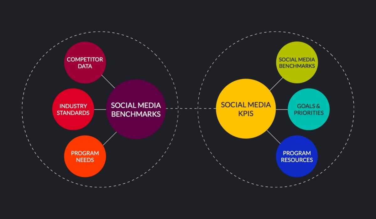 social-media-benchmarks-vs-kpis.jpg