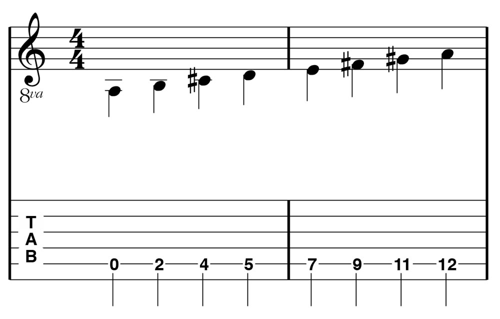 Figure 2: A Major Scale on one string