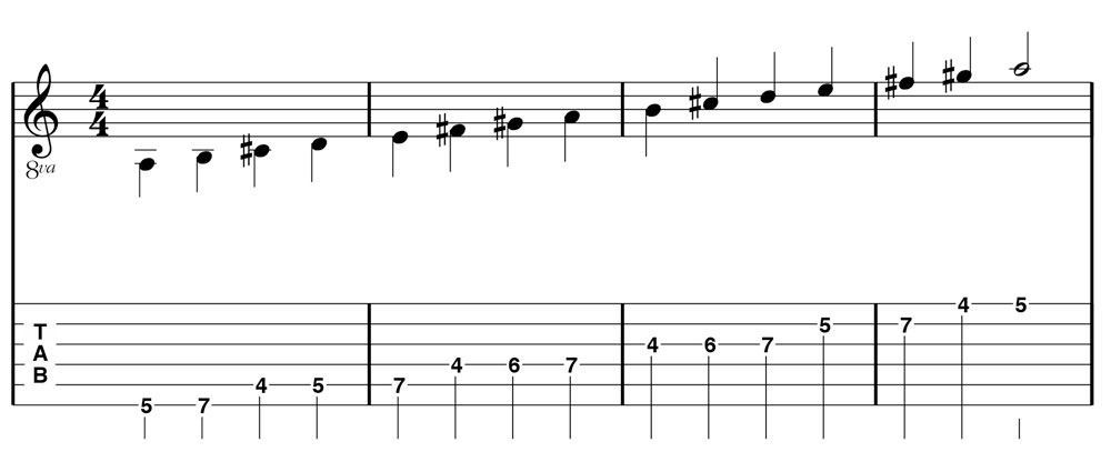 Figure 2.1 common A Major scale pattern