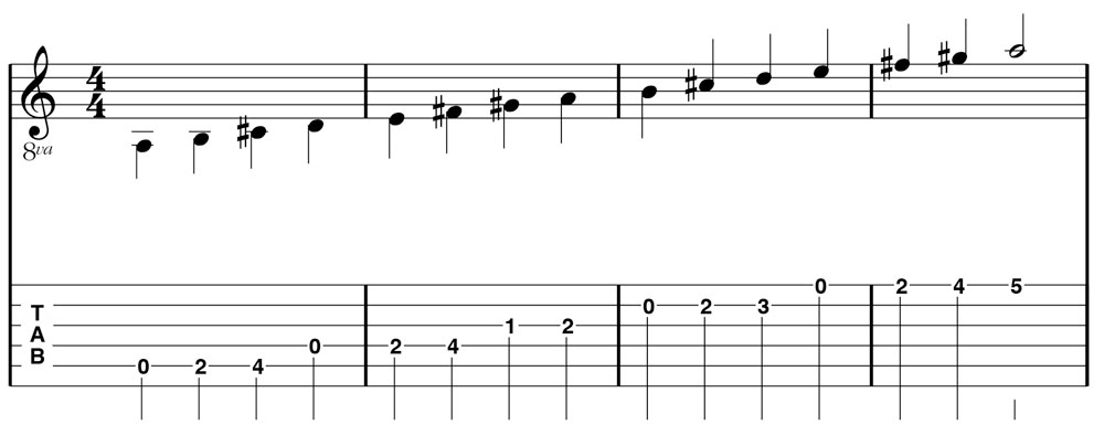 Figure 3: Alternate pattern of the A Major scale