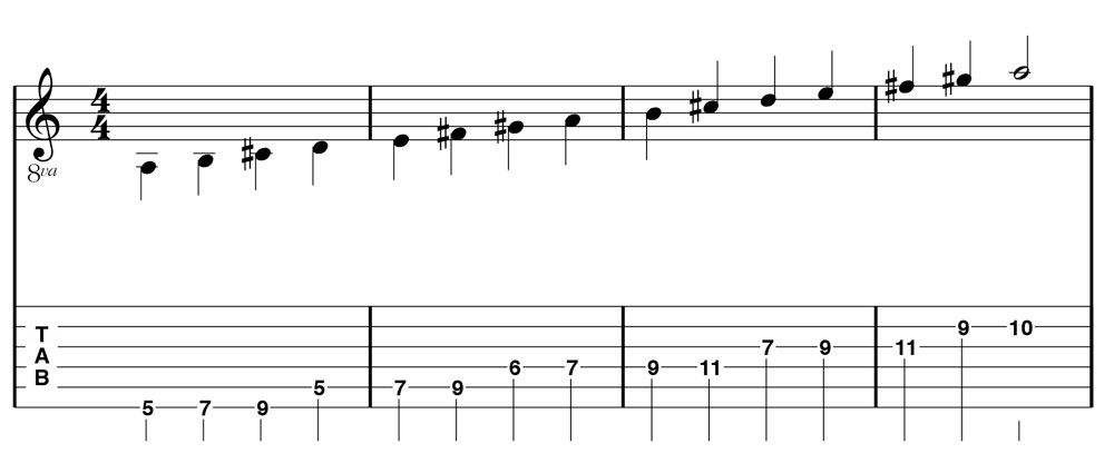 Figure 3.1: Three-note-per-string pattern of the A Major scale