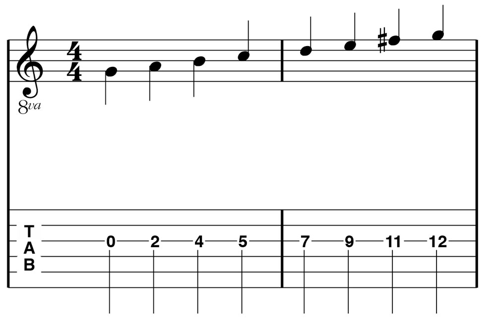 Figure 4: G Major scale on one string