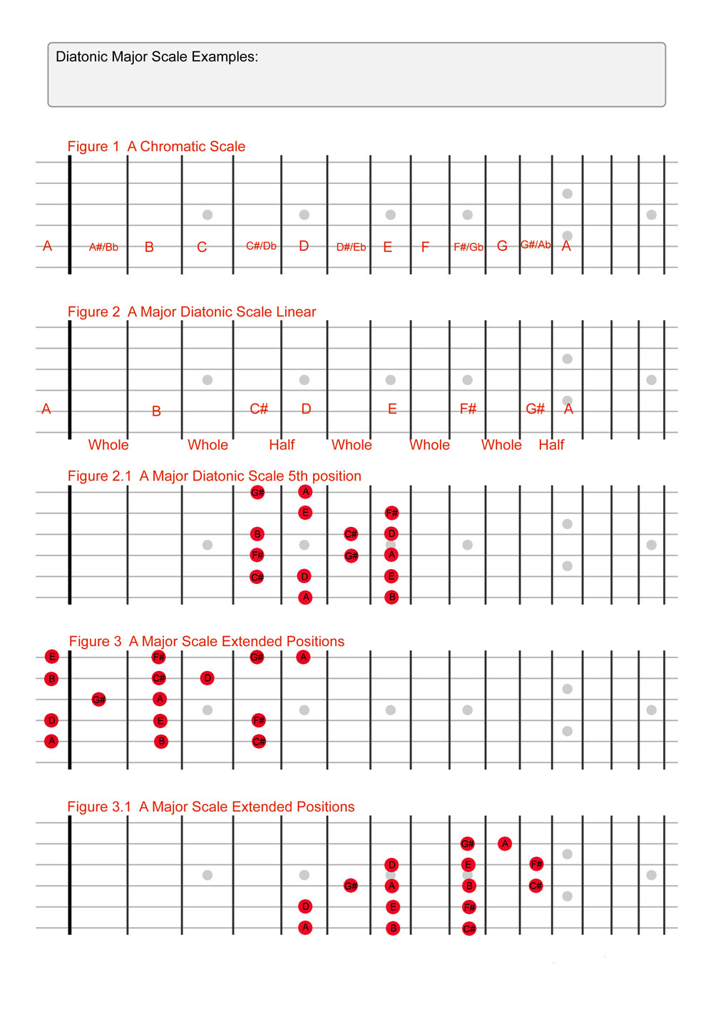 Diatonic-Major-Fretboard-Diagrams1.jpg