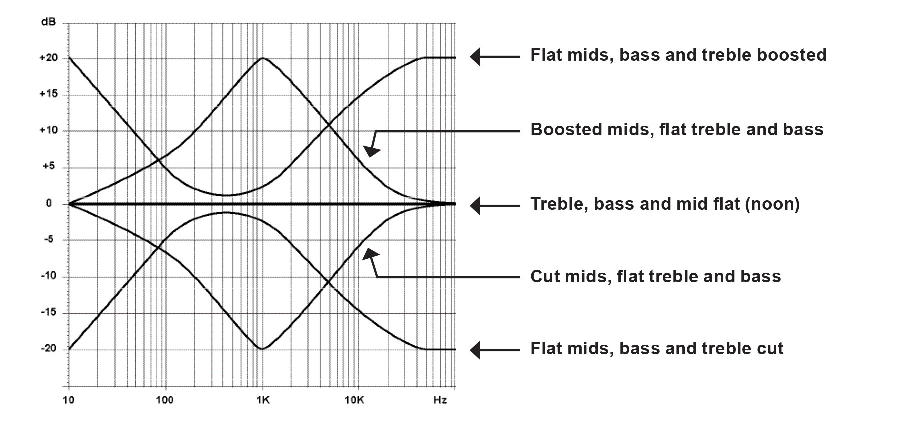 Tone-Jobs-Frequency-Response.jpg