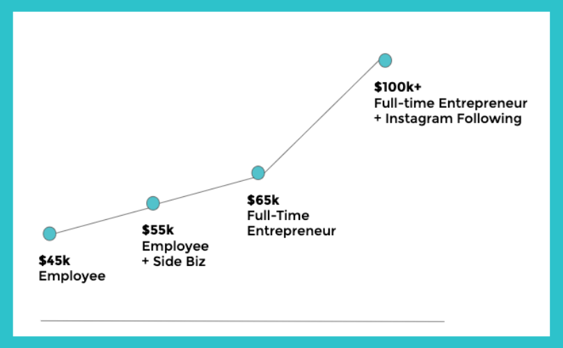 Y'know I like to be transparent about my income   , so here is a breakdown of my transition from working hourly as an employee to scaling my business with online courses!