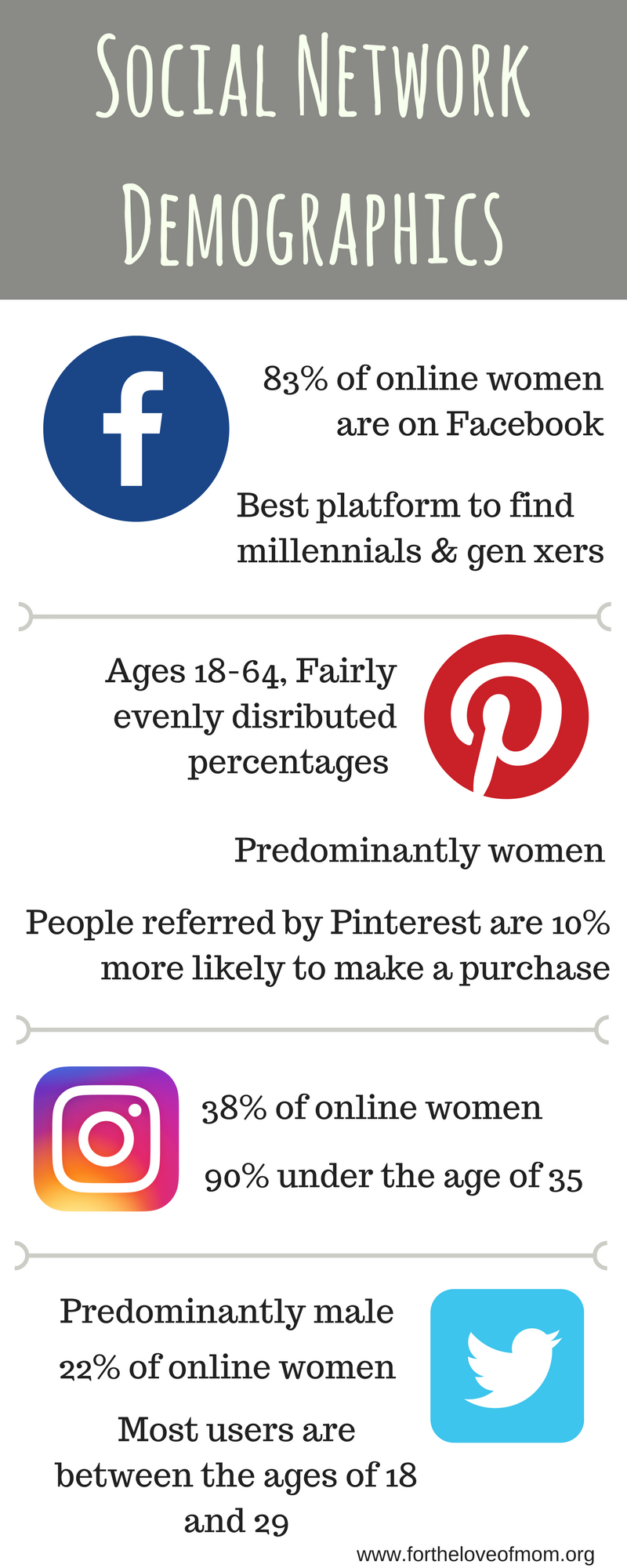 Social Media Network Demographics | Find out where your target audience is hanging out | www.fortheloveofmom.org