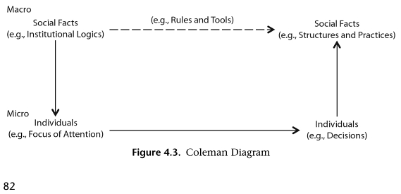 The Coleman Diagram in The Institutional Logics Perspective A New Approach to Culture, Structure and Process (Thornton, Ocasio, and Lounsbury 2012)