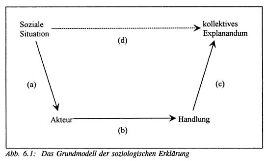 Source: Hartmut Esser 1999, Soziologie: allgemeine Grundlagen, pg 98