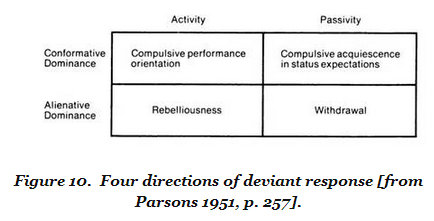 Parson's Fourfold Typology of Deviant Responses