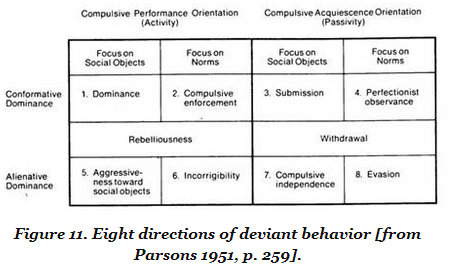 Parson's general typology of deviant behavior.