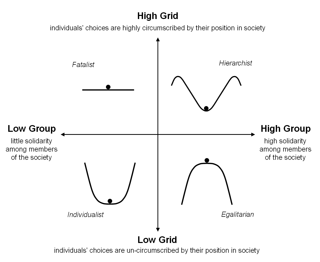 Myths of Nature and the Grid/Group Model