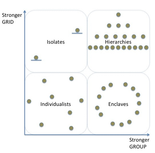 Visual depiction of social organization along the fourfold cultural world views.