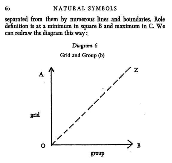 Douglas' second diagram in the first edition of  Natural Symbols  (1970:60). It was removed from subsequent editions.