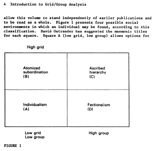 Douglas' Diagram from the introduction to  Essays in the Sociology of Perception  (1982:4). In this version, Douglas uses the labels put forward by Ostrander in the same volume.