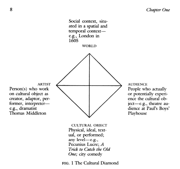 """Wendy Griswold's """"Cultural Diamond"""" (1986:8) from her first book Renaissance Revivals."""