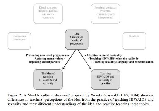 The Double Cultural Diamond in Helleve, et al.(2009)