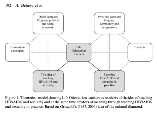 Helleve, A., Flisher, A.J., Onya, H., Mukoma, W. and Klepp, K.I., 2009. South African teachers' reflections on the impact of culture on their teaching of sexuality and HIV/AIDS.  Culture, Health & Sexuality  ,  11  (2), pp.189-204