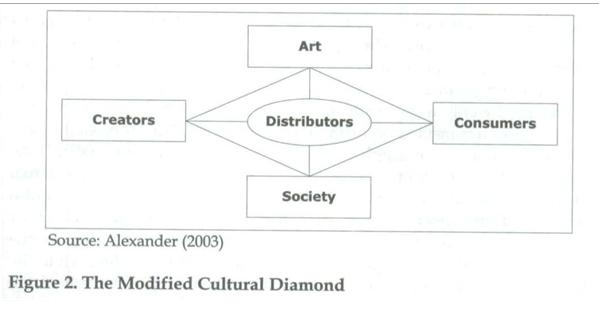 "Taken from O'Reilly, D. (2005). ""Cultural brands/branding cultures."""