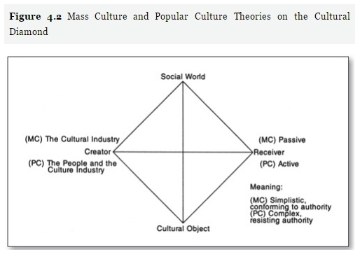 griswold-mass-culture-and-popular-culture-cultural-diamond-2012
