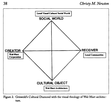 """Newton (2009:25) in  The """"Sin"""" Of Wal-Mart Architecture: A Visual Theology Reflecting Economic Realities."""