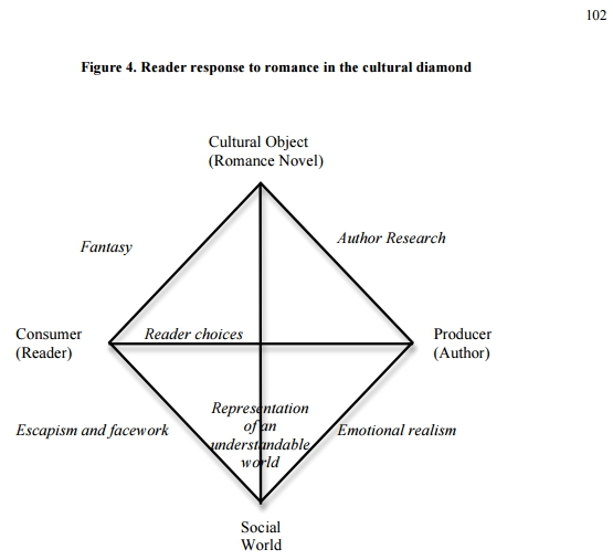 Barra (2014:102),  Beyond the Bodice Ripper: Innovation and Change in the Romance Novel Industry .