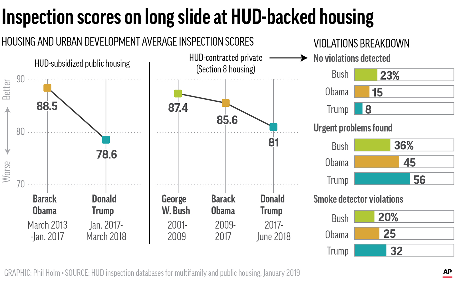 (AP Graphic/Phil Holm)