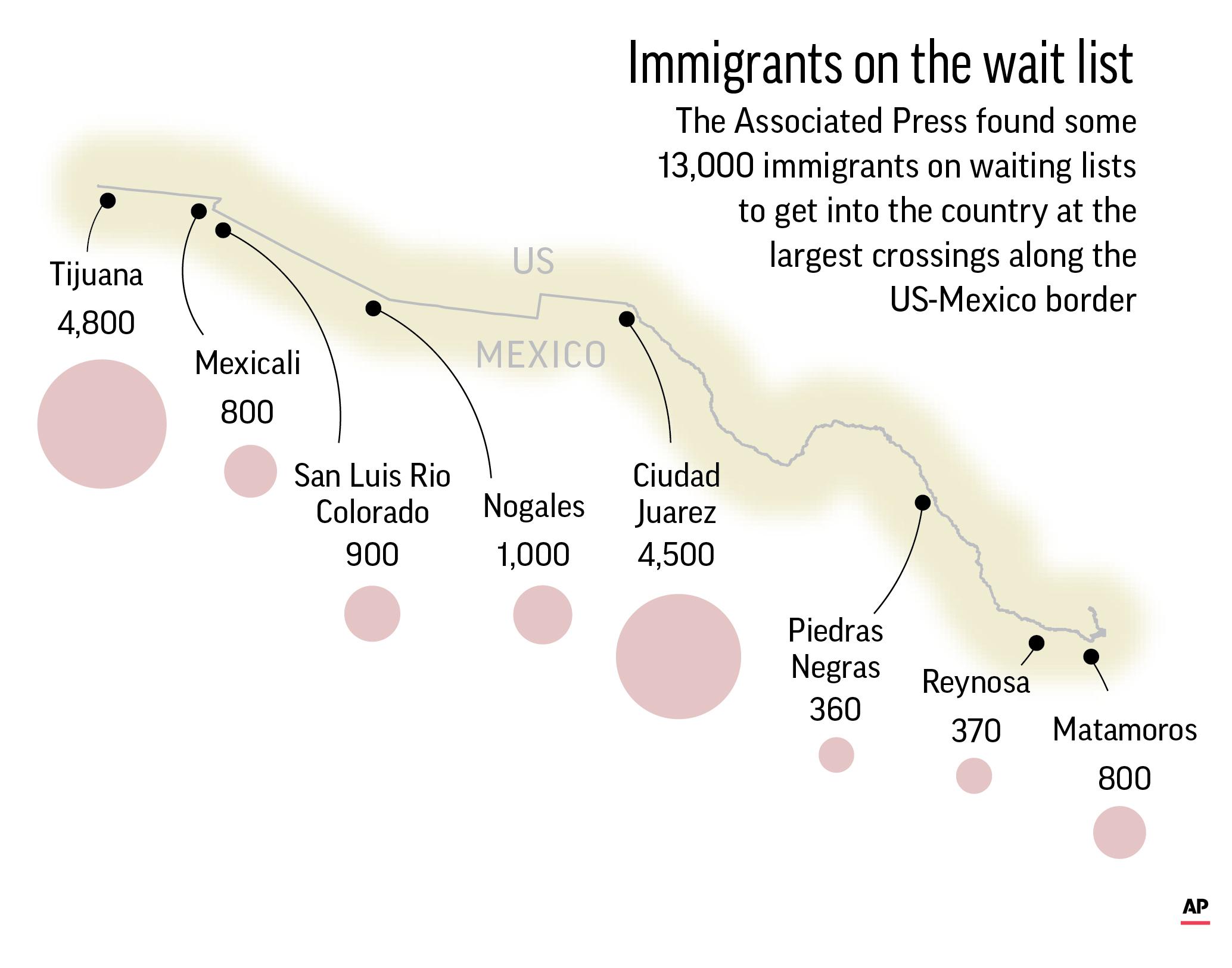 US MEXICO WAIT LIST.jpg
